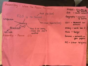 CSP/W1 Planning
